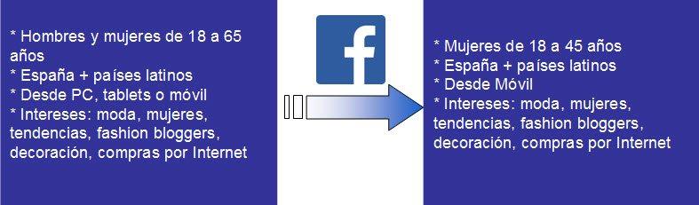 Datos Facebook PalomaTrends